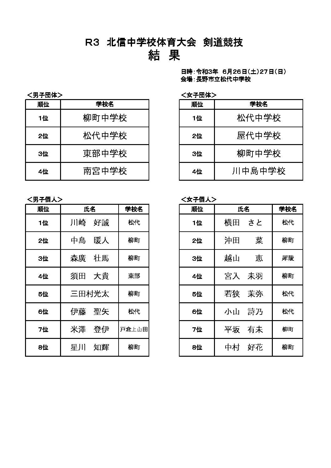 R3 北信中学校体育大会 剣道競技